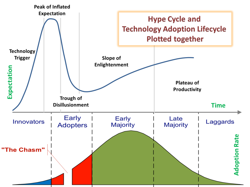 Gartner Hype Cycle x Rogers Curve.png