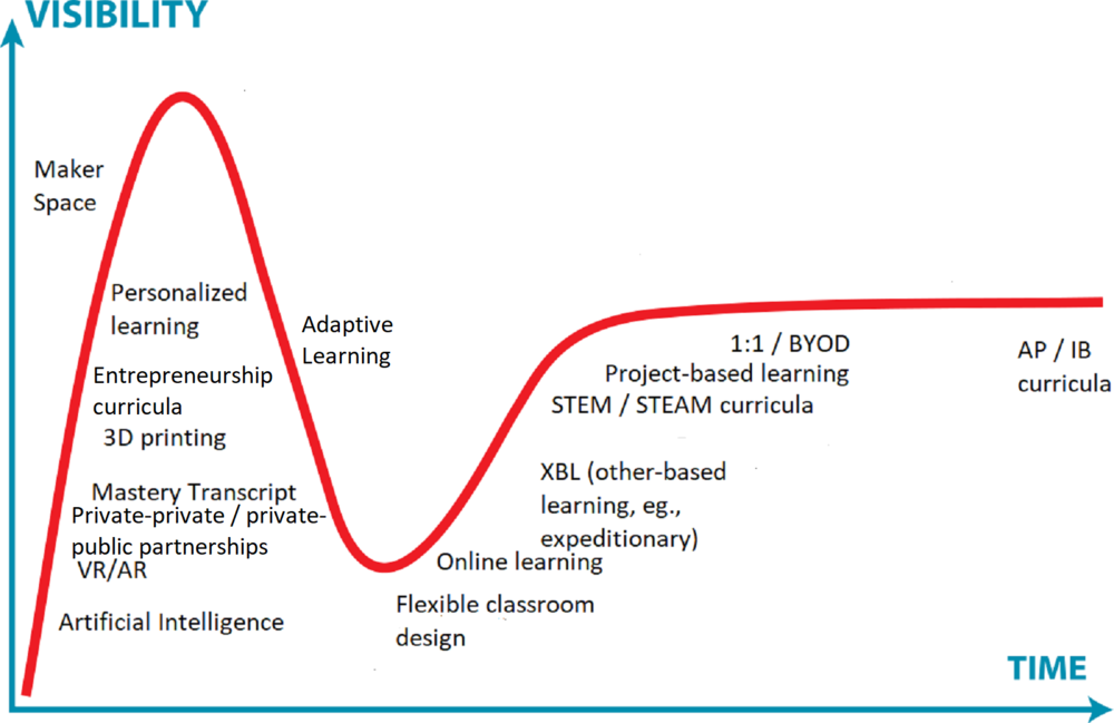 Gartner Hype Cycle Learning Innovations 2017.png