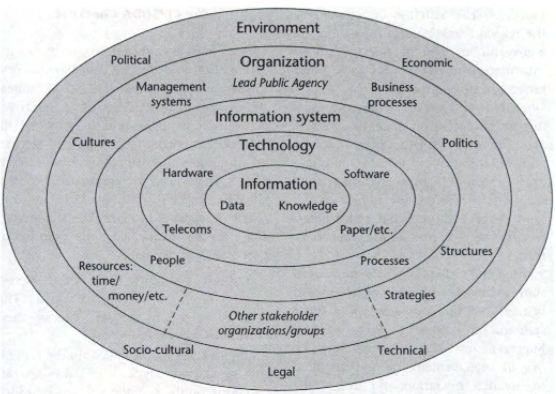 Figure 1: Full model of eGovernment Systems (Heeks, 2006:5)