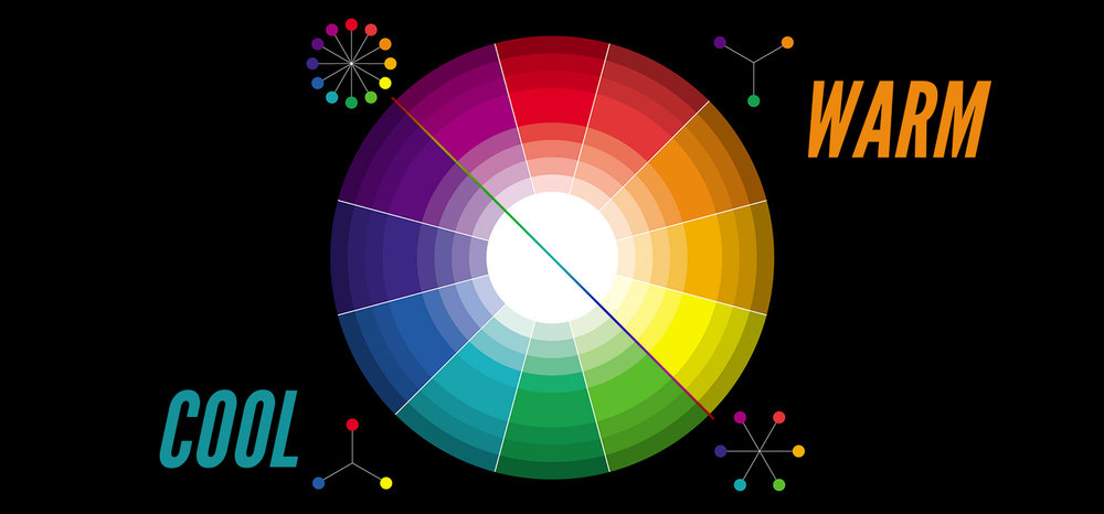 Conventional Classification in the Colour Wheel