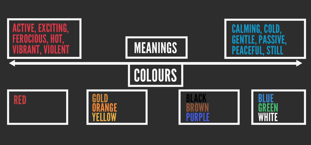 Meanings in a spectrum of colour