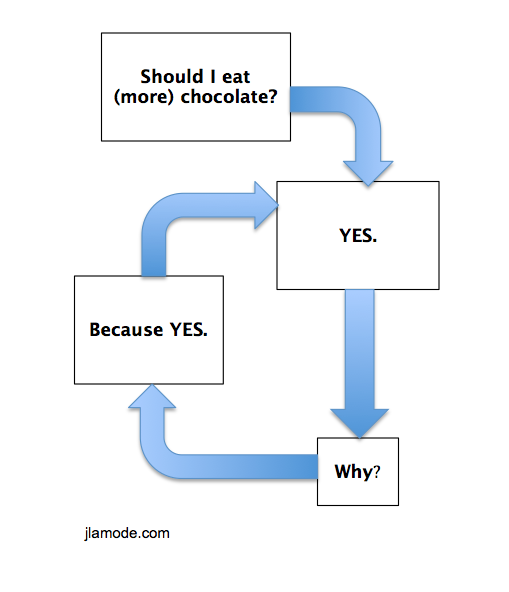 Chocolate Lovers Decision Tree Jlamode