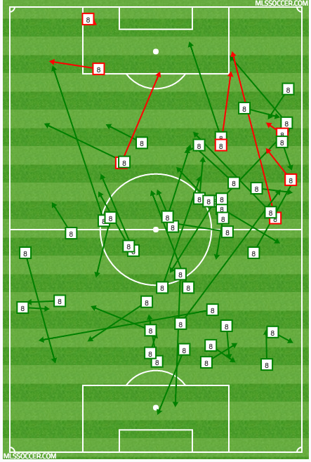Erik Friberg's passing vs San Jose 5/7/16. Courtesy of MLSSOCCER.com