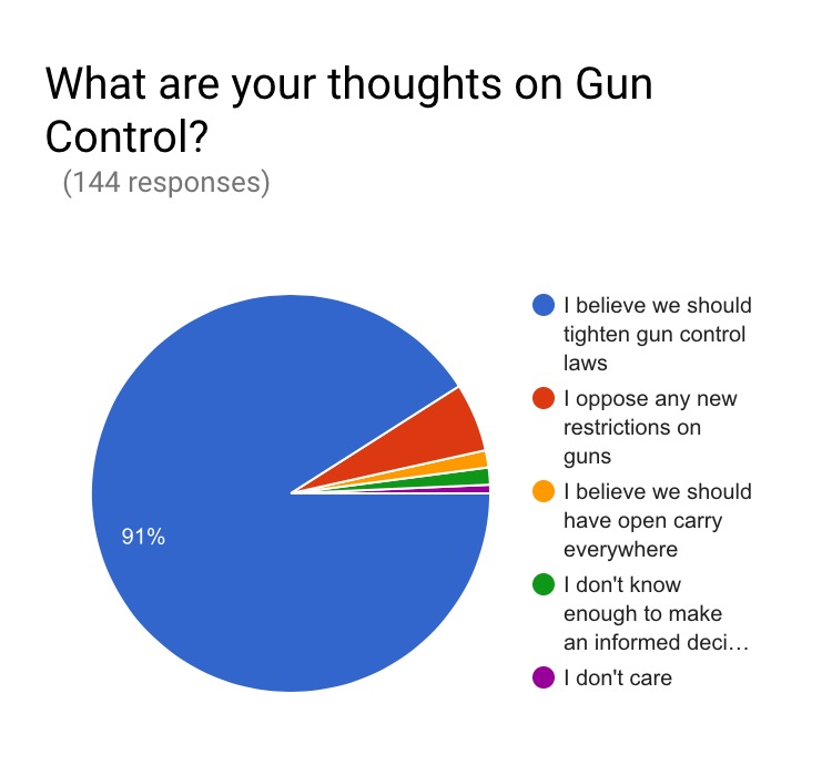 South Asians didn't have gun control as their top five most important policy issues and they overwhelmingly support tightening gun laws. That's not surprising to me at all, I don't know many South Asians that own a firearm or go hunting for that matter.