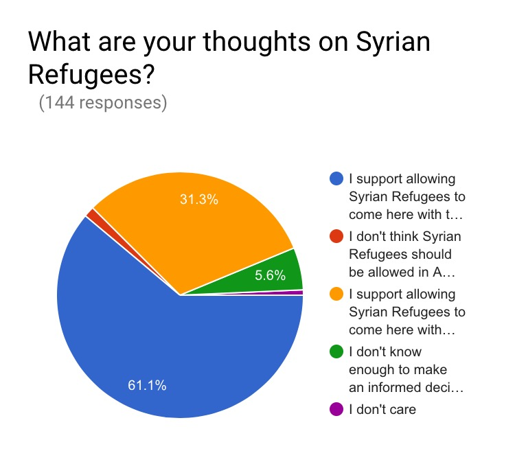 I found the data for this question to be intriguing. I wonder if people are unaware of how stringent the vetting process already is for Syrian Refugees coming to America.  But, I thought the numbers for support allowing Syrian Refugees to come here with the current vetting process would be higher.