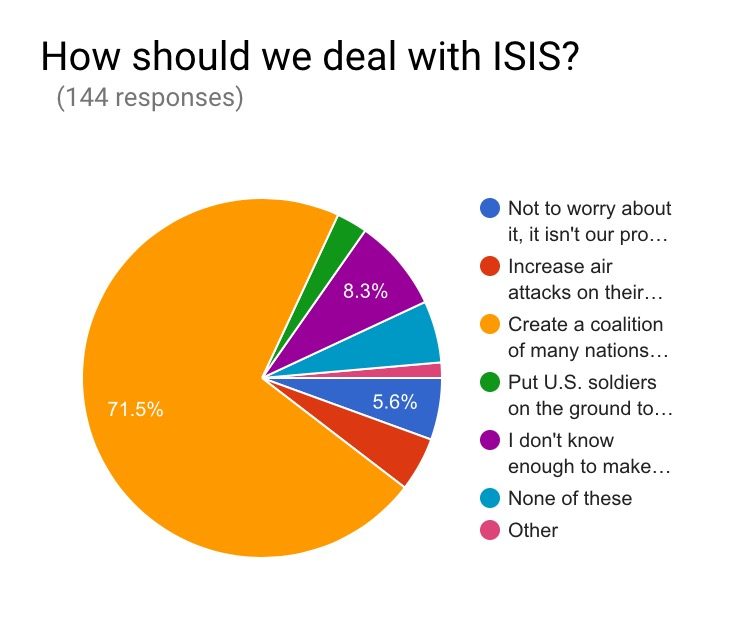 National Security isn't a high priority issue for South Asians but a majority feel that no ground troops are necessary and it is best to create a coalition of many nations (including those from the Middle East) to combat and defeat ISIS.