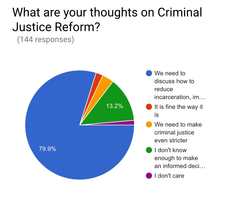 I know a majority of South Asians responded to this question saying we need to discuss how to reduce incarceration, improve mental health and decriminalize marijuana; but I still feel that this is a topic we need to learn more about. I had some people raise concerns that racism and criminal justice should have no differentiation.  I found that analysis to be incorrect since criminal justice reform is not only about racism but is also about rectifying mandatory sentencing, underfunded defense attorneys and the way certain DA's offices are pressured to win cases instead of ensuring a fair trial.