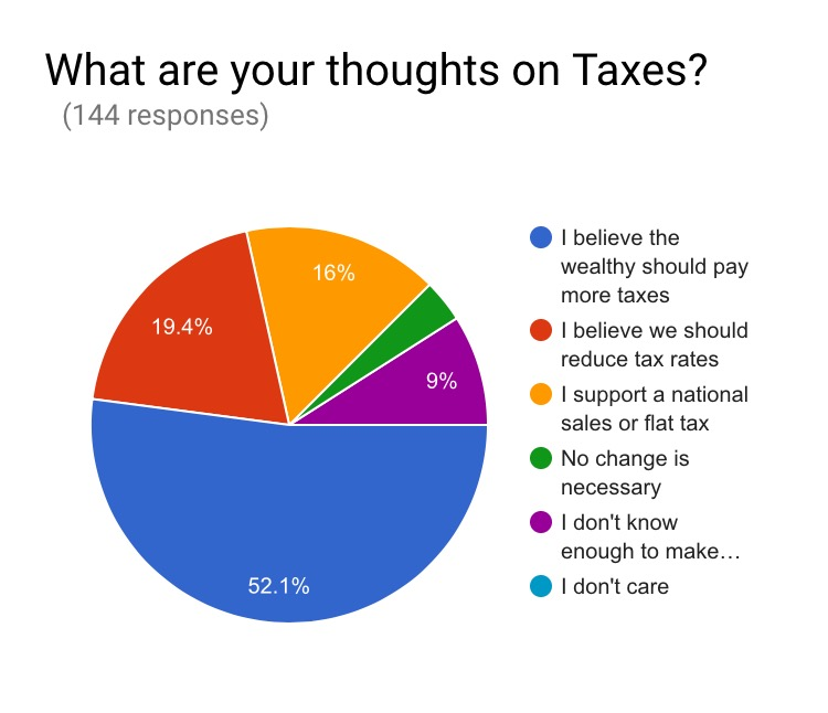 Looks like South Asians feel that the wealthy should pay more taxes but there is a good chunk that want to reduce tax rates. I wonder if the income bracket is also applicable to South Asians for this type of question.
