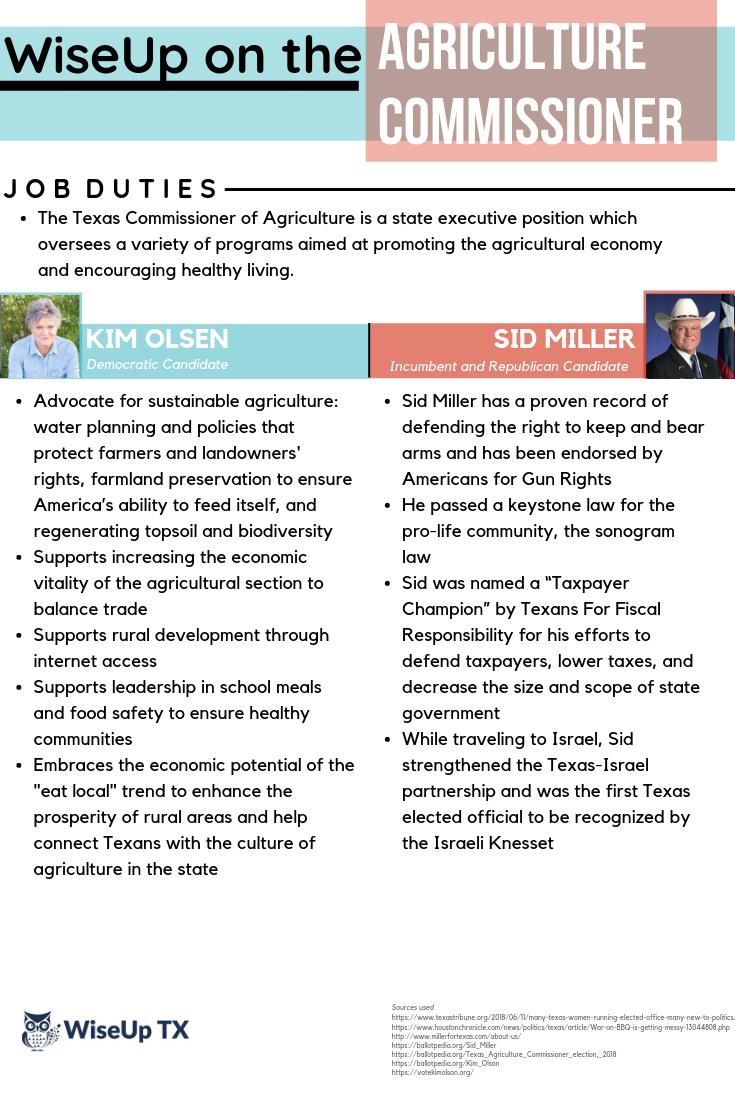 Agriculture Commissioner