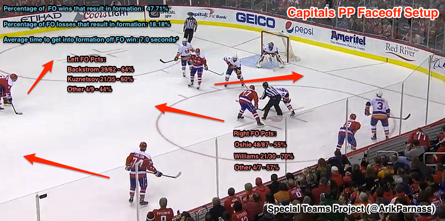 The Capitals have righties take faceoffs on the right and lefties on the left on the power play, as seen above with T.J. Oshie.