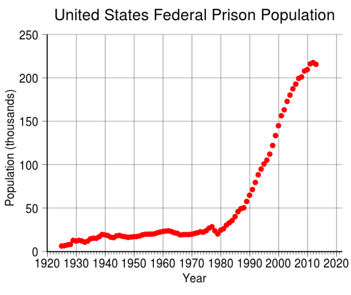 The exponential curve starts going up with the beginning of the drug war, the end of rehabilitation programs and the adoption of a get tough on crime attitude across the united states.