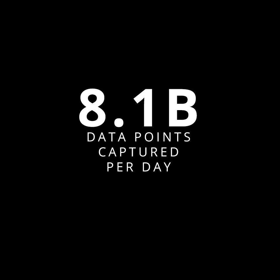 8.1 Billion Data Points Captured Per Day