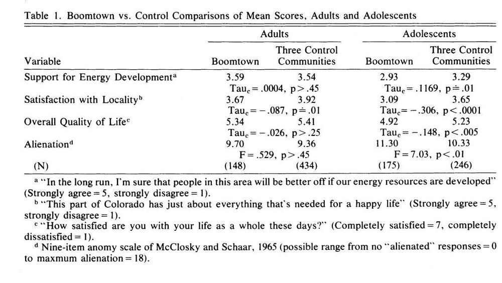Adults generally have more positive attitudes and lower levels of alienation than adolescents. Youth in boom-towns experience lower levels of satisfaction with life and more alienation than any other group (Credit:  Freudenberg )