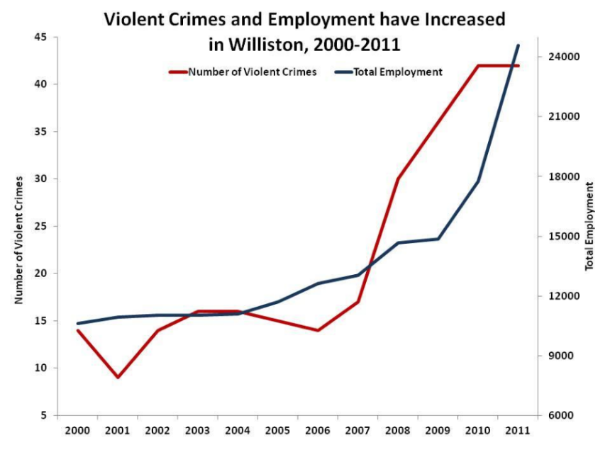 Data comparing reported violence by police to employment increases in Williston, North Dakota near Bakken Shale Oil Basin (Credit: U.S Department of Labor )