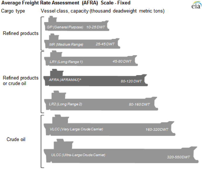 Tanker Sizes (Credit: U.S. Energy Information Administration)