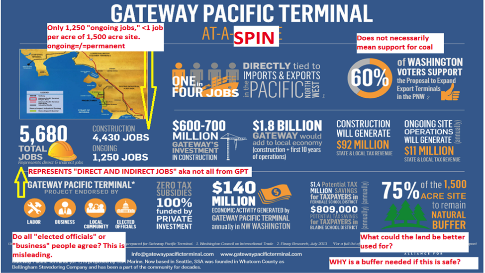 Challenging Gateway Pacific at a Glance created by Alliance for NW Jobs (Credit: ANWJ & Alison McGourty)