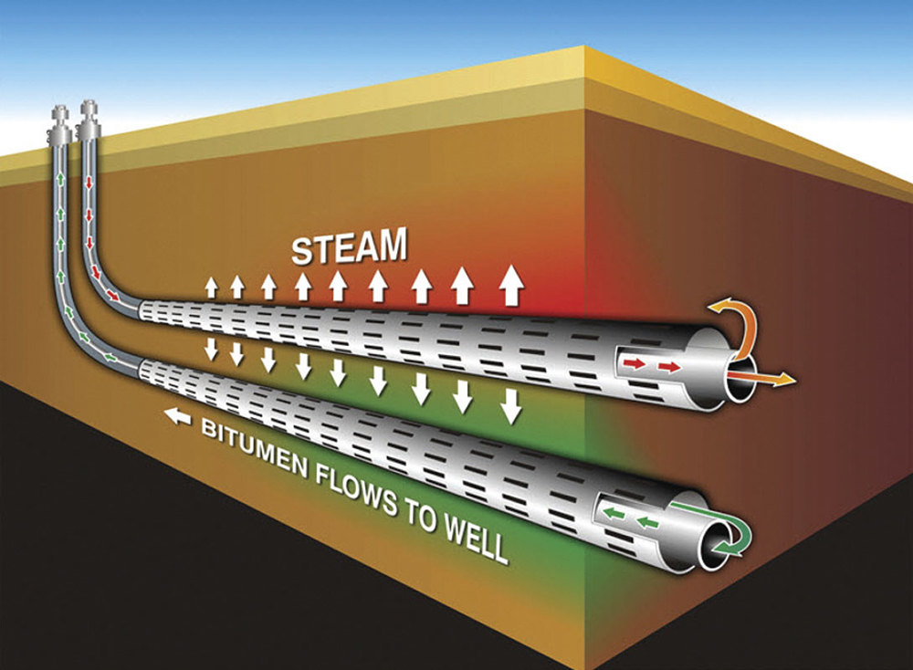 The principle behind Steam Assisted Gravity Drainage (Credit: COSIA)