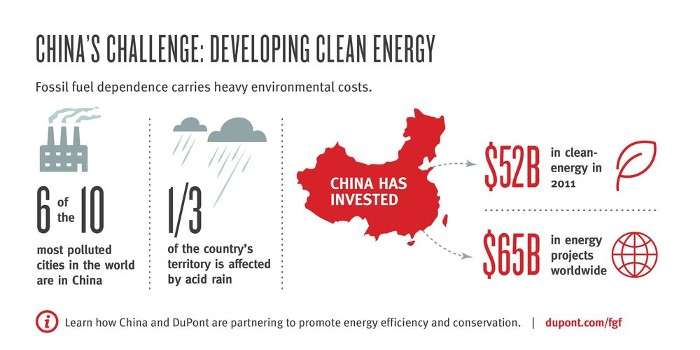 China's investment in clean energy (Credit: Dupont).
