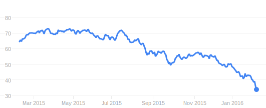 LafargeHolcim's share-price has fallen since the merger in June 2015. Google Finance.