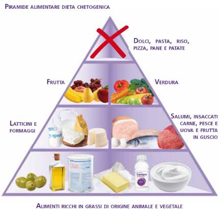 piramide-alimentare-cheto.png