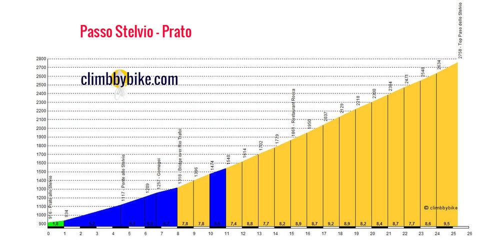 Passo-dello-Stelvio-Prato_profile.jpg