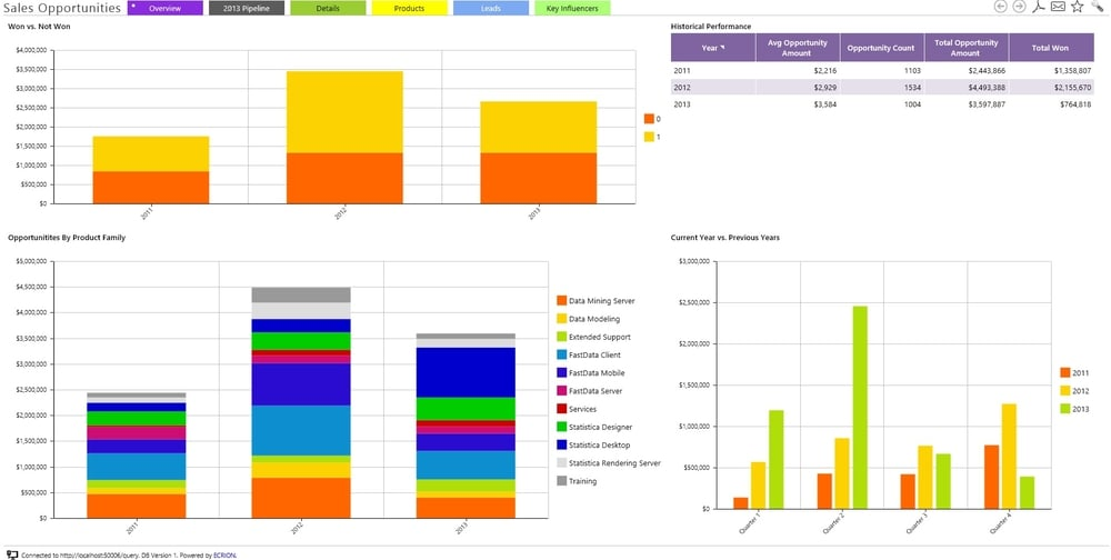 Interactive Sales Dashboard