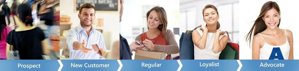 Customer engagement solution