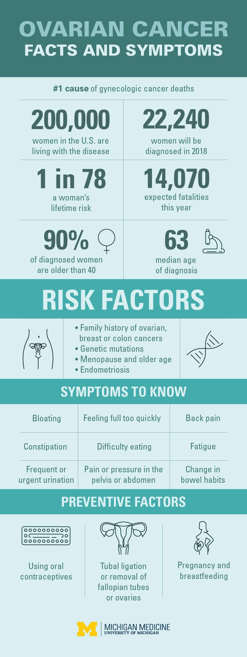 michigan-med-c-ovarian-cancer-infograph.jpg