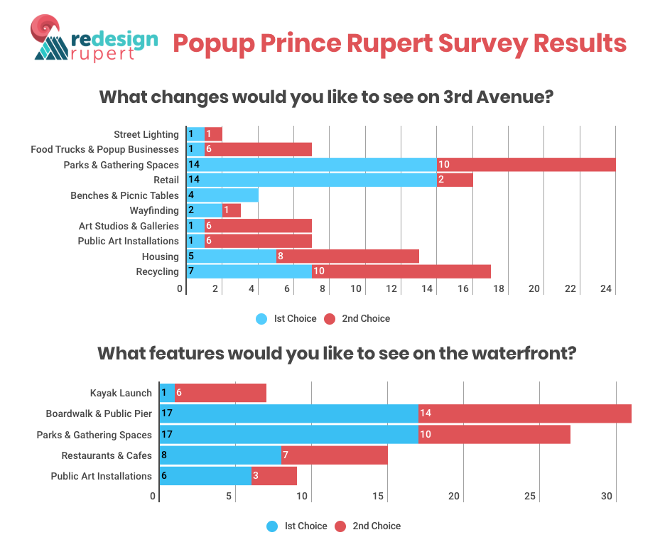 PUPR Survey Results.png