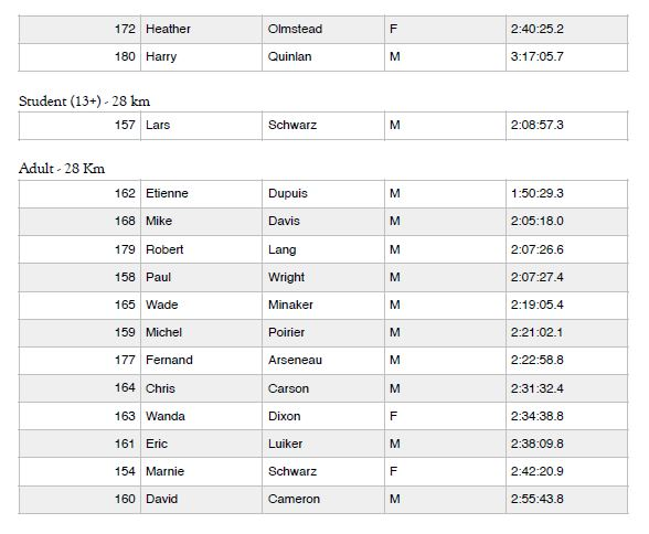 Loppet Results 4.JPG