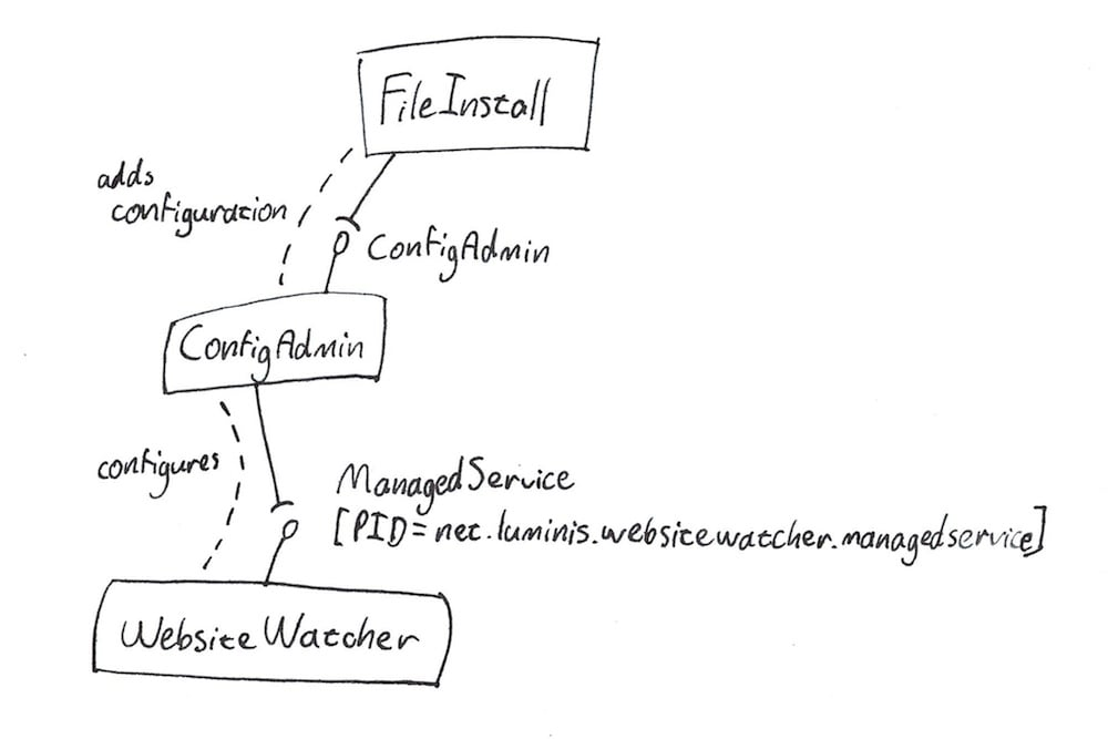 ManagedService