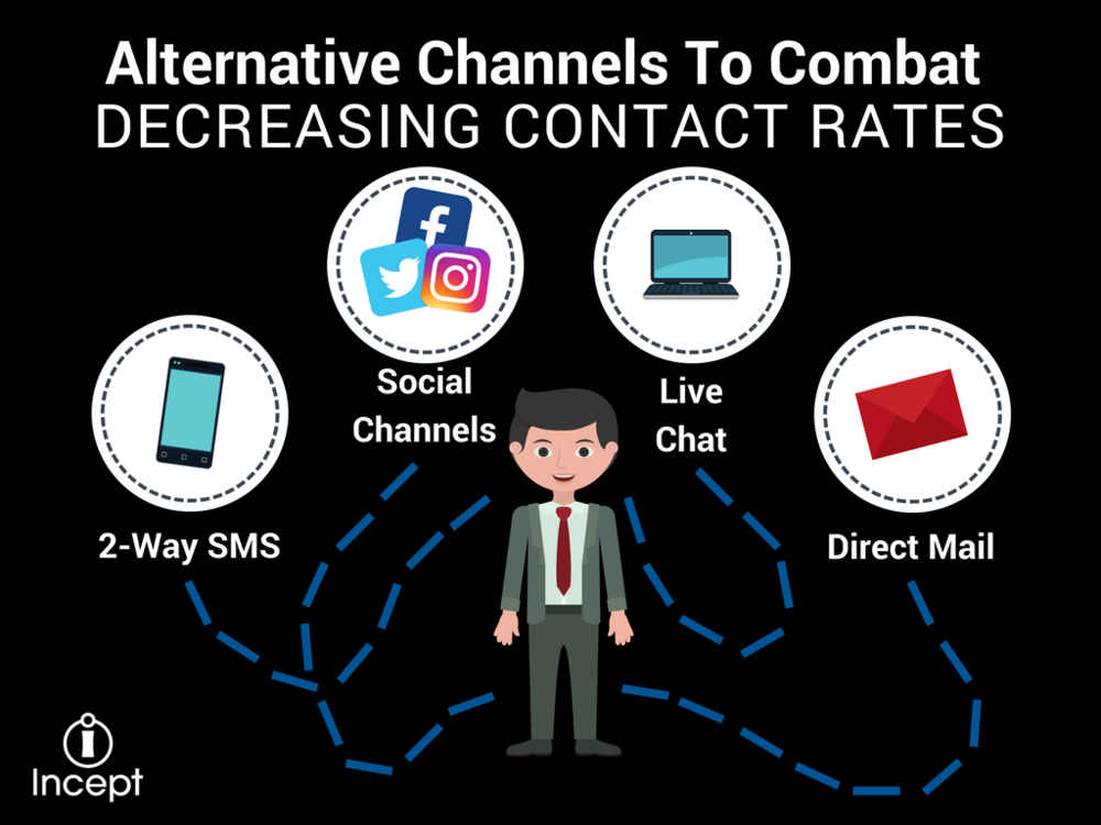 Alternative Channels To Combat Decreasing Contact Rates.png
