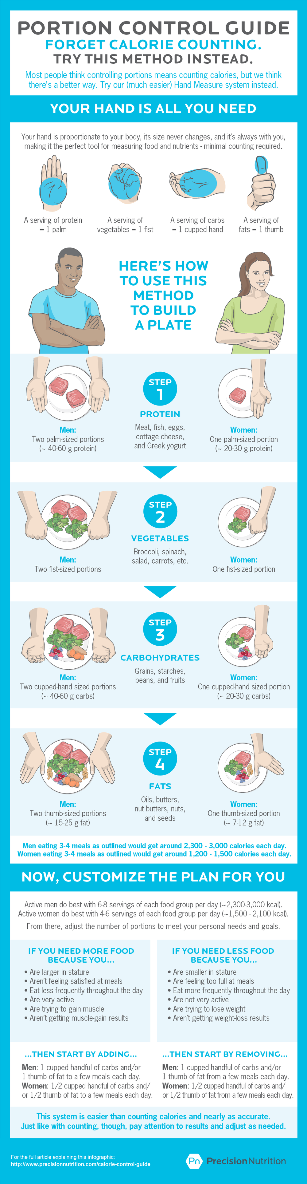 PN Calorie Control Guide from CFGE infographic.png
