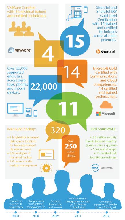 BrightStack-Infographic