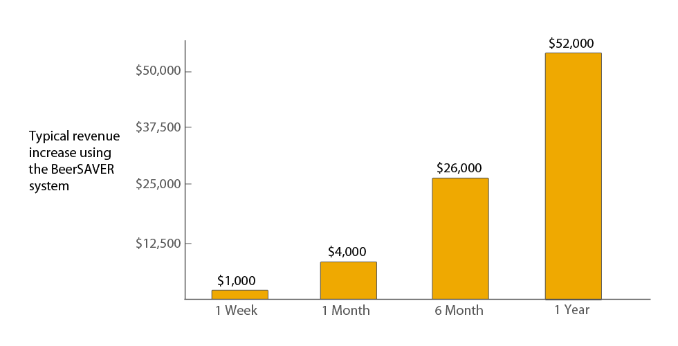 Chart is based on $10,000 of revenue per week (approximately 15 kegs). Most BeerSAVER customers increase their revenue by over 10%, and have a return on investment of over $50,000 within the first year. After installing BeerSAVER, customers usually recover the cost of installing the system within the first month.