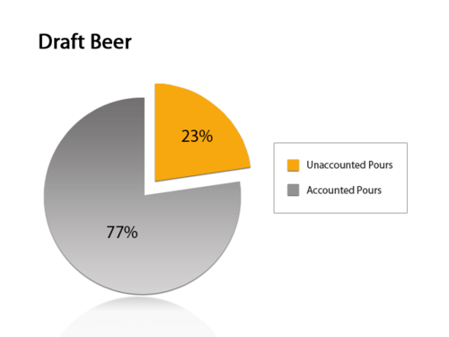 Average Unaccounted Pour graph –Statistics have indicated that losses due to careless over-pours and unaccounted sales range anywhere from 5% up to 50% in the hospitality industry. The average amount is approximately 23%, which equates to nearly 1 out of 4 beers that go missing. Wait staff, bartenders, and managers may all be responsible for the losses.