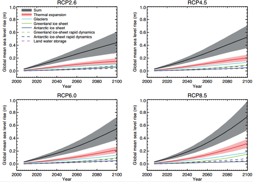 Projections from process-based models of global mean sea level rise relative to 1986–2005.