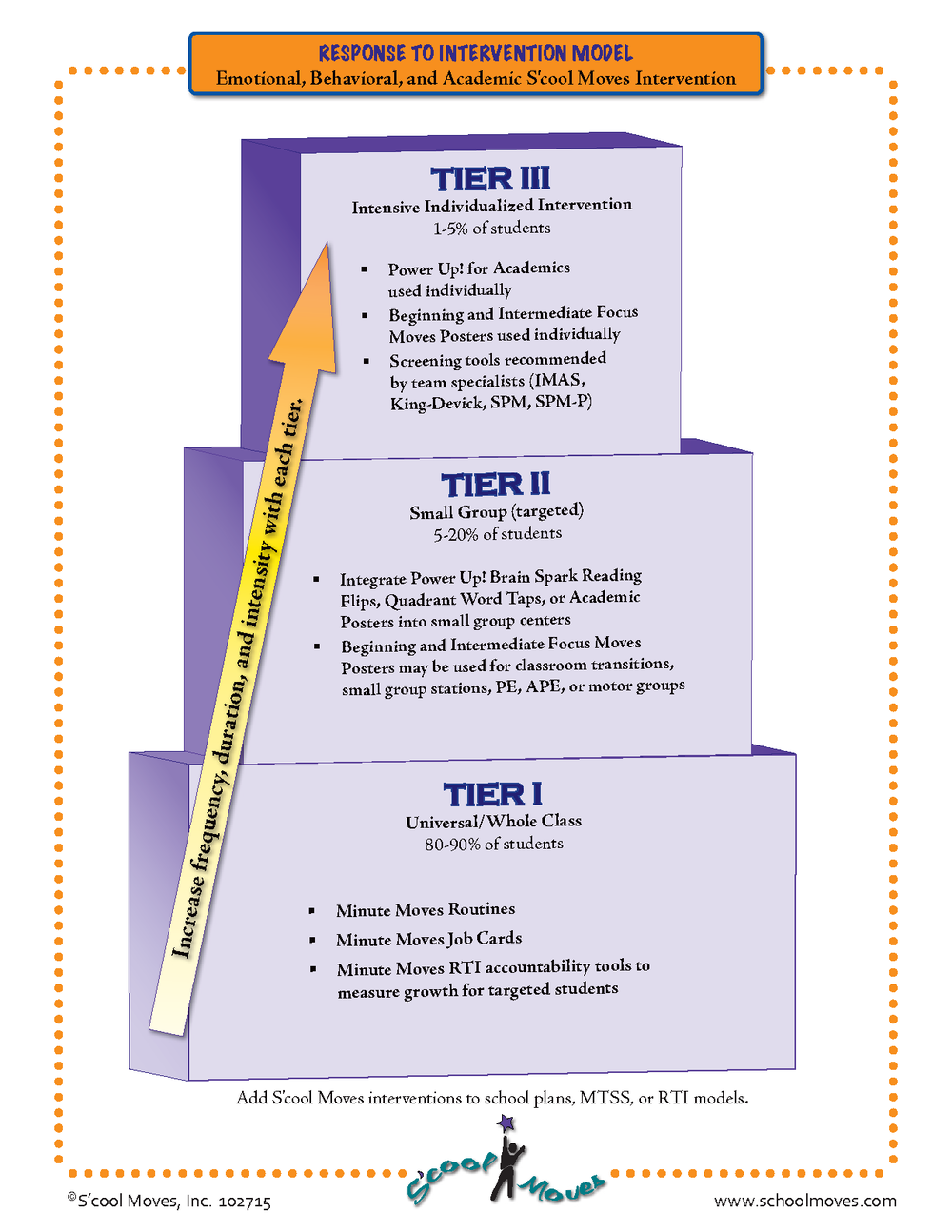 RTI Model 102715.png