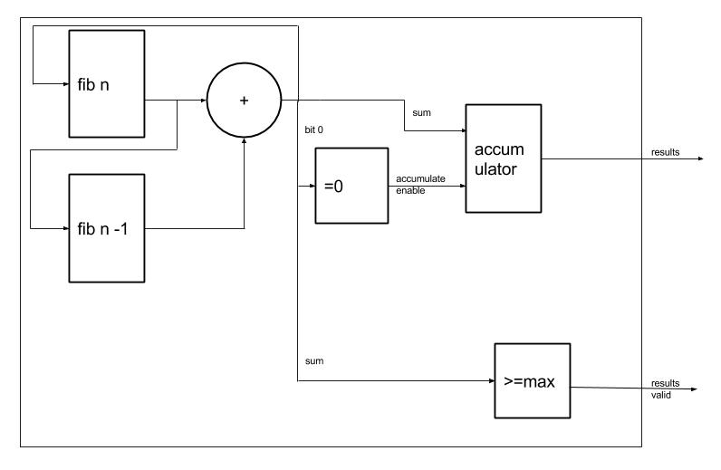 block diagram for a hardware implementation