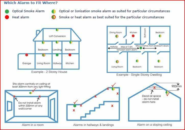 domestic smoke alarm advice jc fire systems rh jcfiresystems co uk Two Wire Smoke Detector Installation wiring smoke alarms in new construction