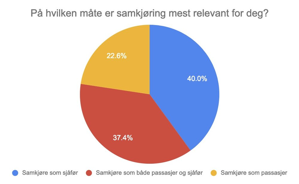 Fin fordeling mellom andelen av pendlere som ønsker å samkjøre som passasjer og sjåfør. En stor del (40%) kan tenke seg å samkjøre både som passasjer og sjåfør.