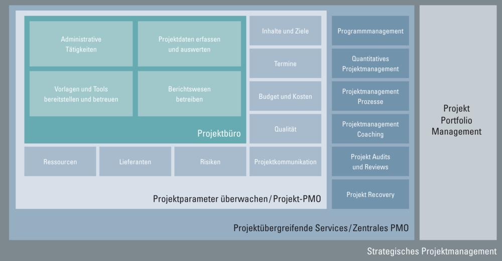 Übersicht Strategisches Projektmanagement