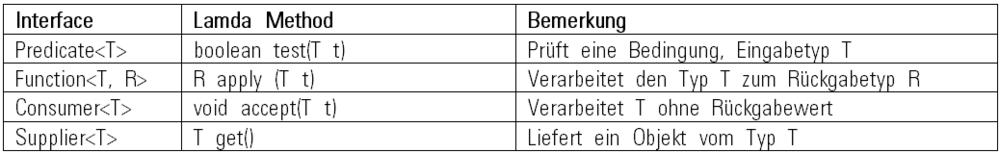 Tabelle 1: FunctionalInterfaces für häufige Anwendungsfälle