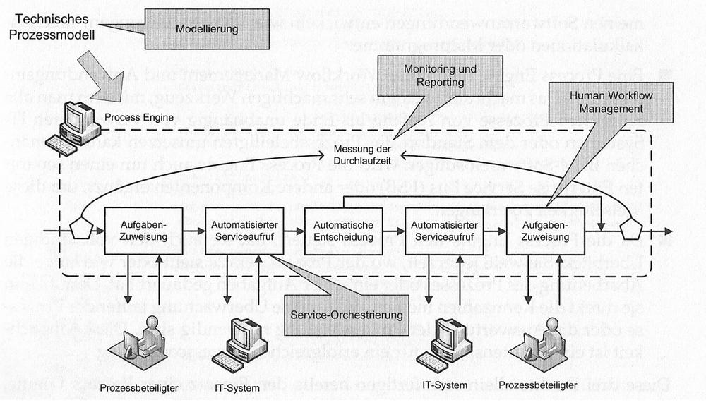 Abbildung 1: Prozessautomatisierung durch eine Process Engine (Quelle: Praxishandbuch BPMN 2.0 - Hanser Verlag)