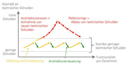 Abbildung 1: Entwicklung und Effekt von technischen Schulden (Quelle: [1])