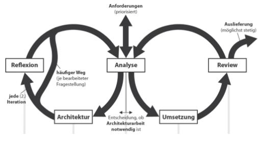 Abbildung 2: Architekturbrezel iterativer Architekturarbeit (Quelle: [3])