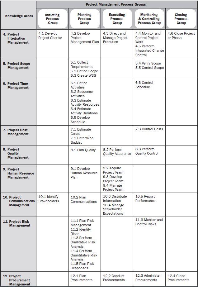 Abbildung 1 Projektmanagement Prozesse - Mapping der Prozessgruppen und Knowledge Areas (Quelle: PMBOK)