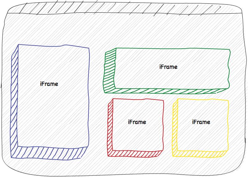 Strukturschema: Mirco-Apps in iFrames