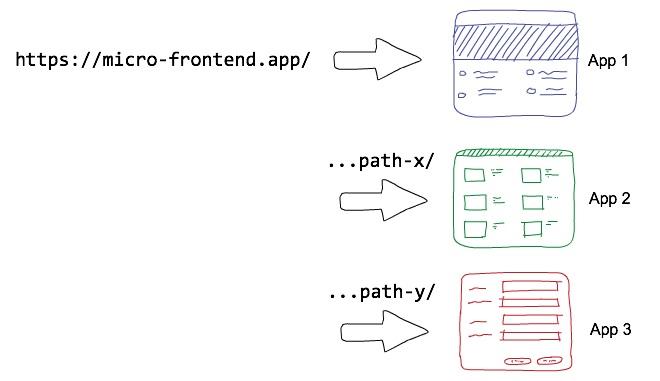Multi-Page = Multi App