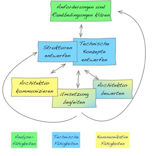 Abbildung          SEQ Abbildung \* ARABIC      1      : Aufgaben von Software Architekten (Quelle: [JAXENT])